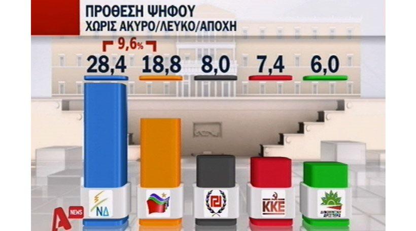 Δημοσκόπηση Alpha: 9,6% μπροστά από τον ΣΥΡΙΖΑ η ΝΔ